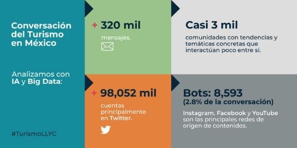 Destinos mexicanos, líderes en redes sociales en pandemia